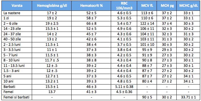 Hemoleucograma valori normale Hemoleucograma analiza completa a sangelui