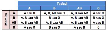 grupa de sange bebe1 Factorul Rh in sarcina