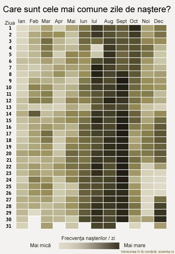cele mai comune zile nastere1 Cat de populara este ziua ta de nastere?