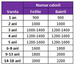 necesar numar calorii pe varsta Cat trebuie sa manance copilul de 1 3 ani?