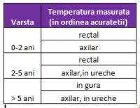 masurarea temperaturii 200x155 Termometrele si masurarea corecta a temperaturii corpului la copii