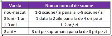 numar normal scuane pe zi2 Constipatia la bebelusi